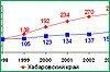 В 2013-ом году Хабаровский край продолжил экономическое развитие