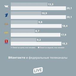 ВКонтакте превосходит по аудитории федеральные телеканалы страны