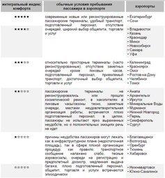 Хабаровский аэропорт назван одним из худших в России
