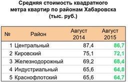 —тоимость квадратного метра квартир в 'абаровске на 1 августа - 72,5 тыс¤чи руб