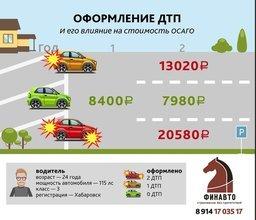 Езда без ДТП снижает стоимость ОСАГО!