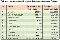 Хабаровск попал в ТОП-4 самых дорогих городов в России