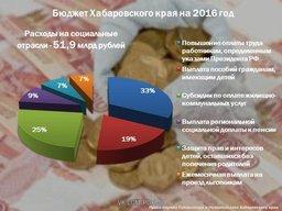 Бюджет Хабаровского края на 2016 год
