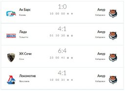 ХК Амур завершил выездную серию игр полным провалом