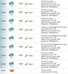 Погода в Хабаровске на 11 июня, суббота