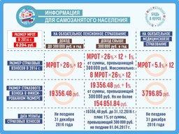 Минимальный размер оплаты труда (МРОТ) с 1 июля текущего года составит 7500 рублей, сообщает пресс-служба ПФР края