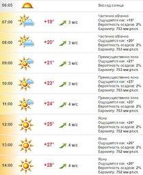 Погода в Хабаровске на 6 июля, среда