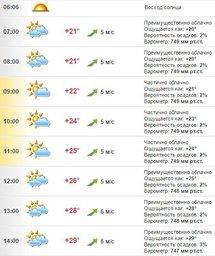 Погода в Хабаровске на 7 июля, четверг