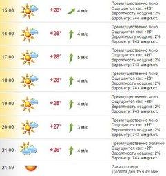Погода в Хабаровске на 11 июля, понедельник