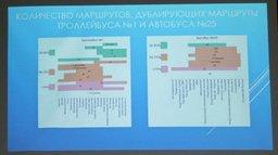 Новая маршрутная сеть Хабаровска