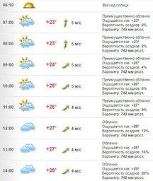 Погода в Хабаровске на 12 июля, вторник
