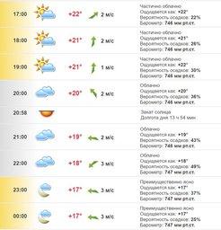 Почасовой прогноз погоды на вторник, 23 августа